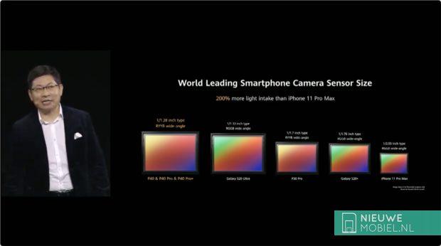 Huawei P40 camera sensor size