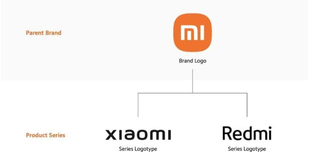 Schéma de dénomination Xiaomi