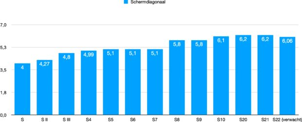 Samsung Galaxy S screen size through the years