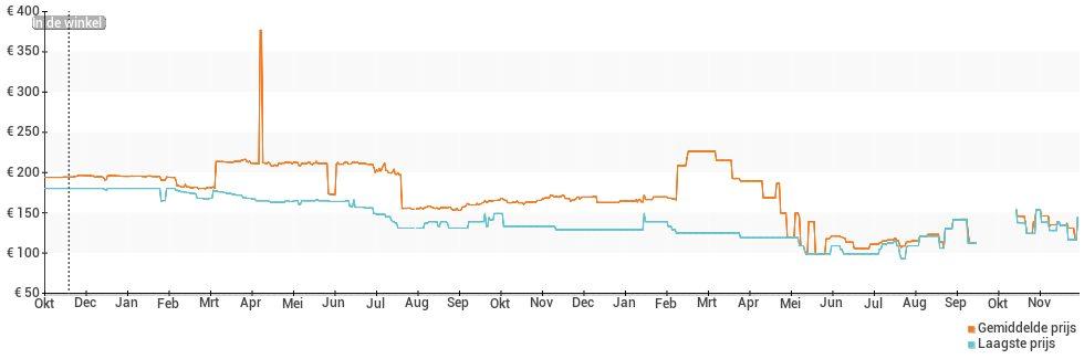 Prijsverloop van de Alcatel Shine Lite