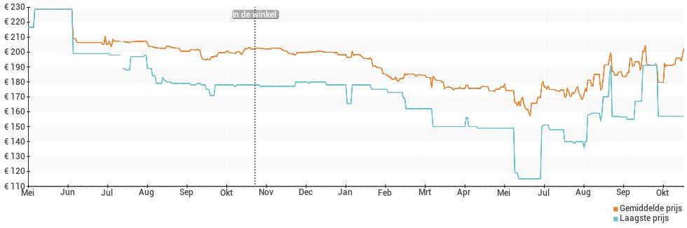 Prijsverloop van de Huawei Y7