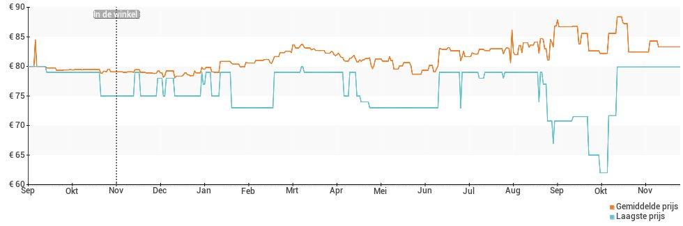 Prijsverloop van de Alcatel U5 3G