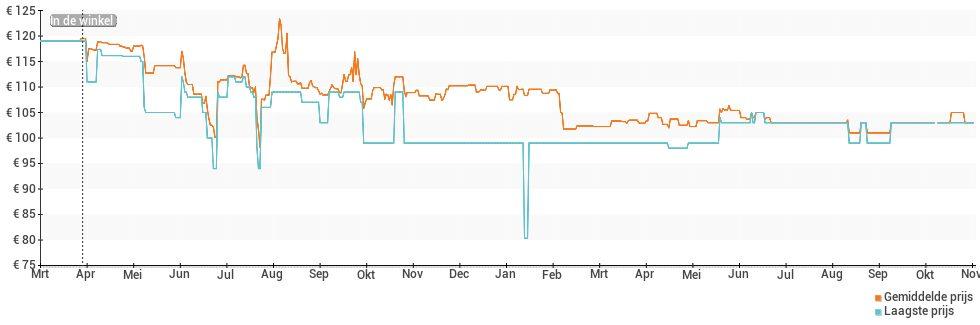 Prijsverloop van de Alcatel 3c
