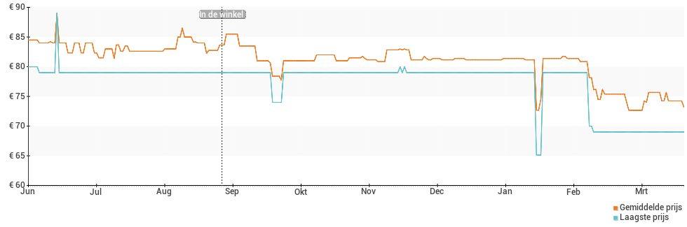Prijsverloop van de Alcatel 1c