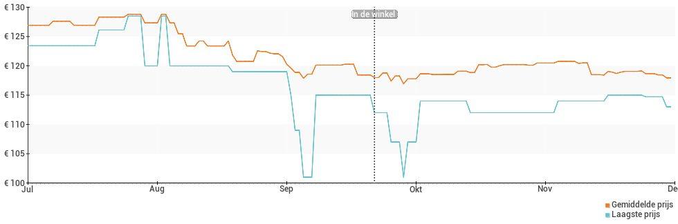 Prijsverloop van de Alcatel 3L