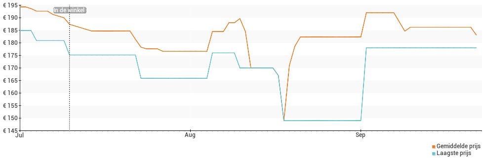 Prijsverloop van de Alcatel 5