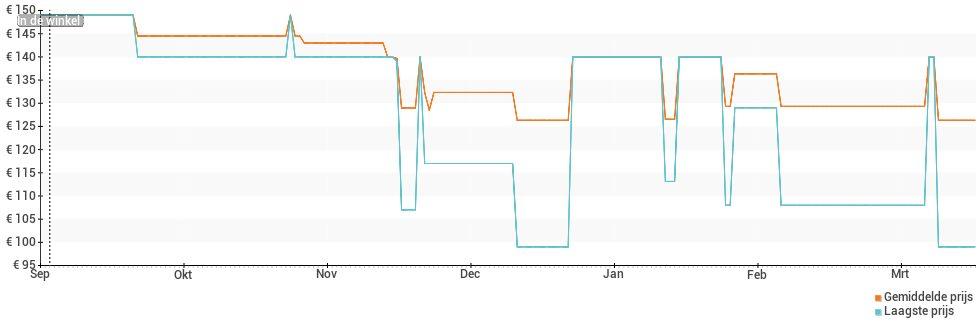 Prijsverloop van de Alcatel 3