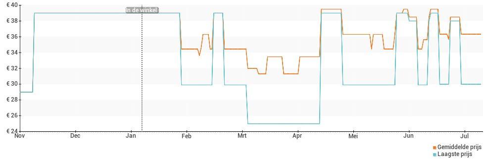 Prijsverloop van de Alcatel 20.53