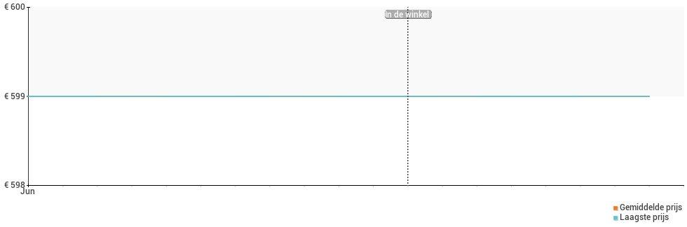 Prijsverloop van de LG G8s ThinQ