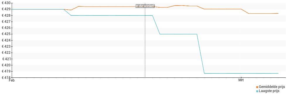 Prijsverloop van de Sony Xperia 10 Plus