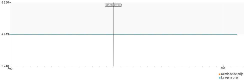 Prijsverloop van de Oppo AX7