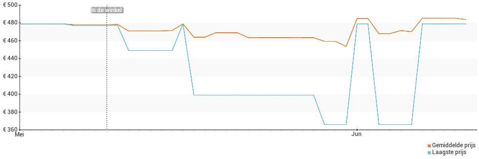 Prijsverloop van de Google Pixel 3a