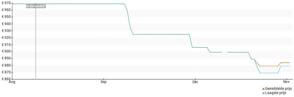 Prijsverloop van de Huawei Mate 20 X 5G