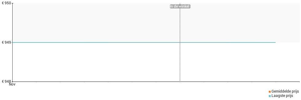 Prijsverloop van de LG G8X ThinQ