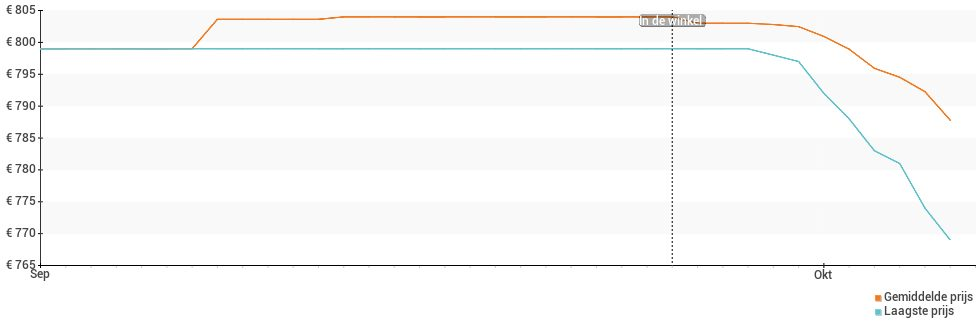 Prijsverloop van de Sony Xperia 5