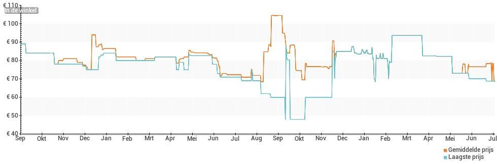 Prijsverloop van de Xiaomi Amazfit Verge Lite