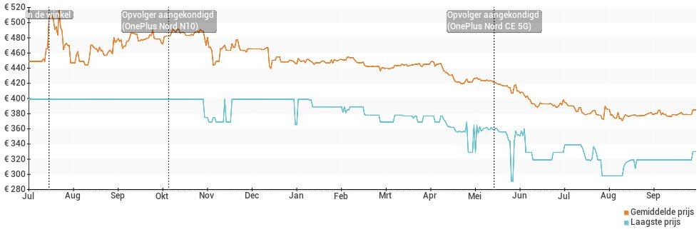 Prijsverloop van de OnePlus Nord