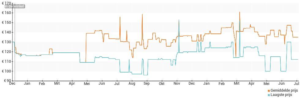 Prijsverloop van de Withings Move ECG