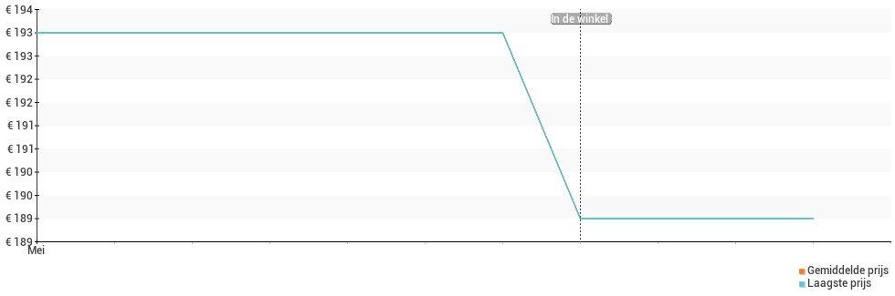 Prijsverloop van de Motorola Moto G8