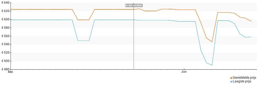 Prijsverloop van de Xiaomi Poco F2 Pro