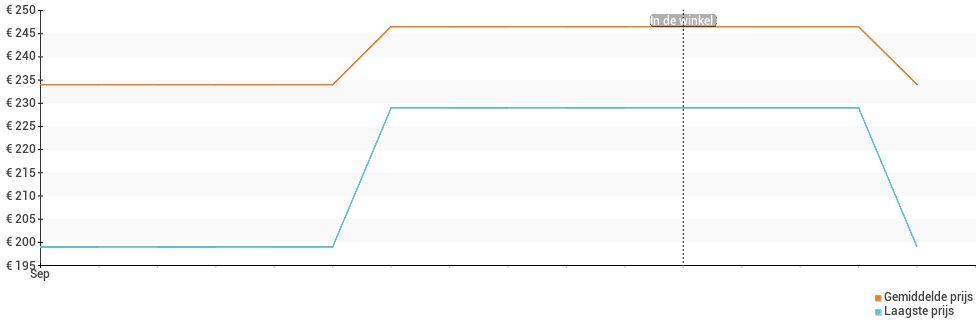 Prijsverloop van de Xiaomi POCO X3 NFC