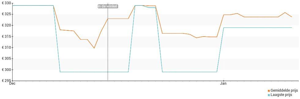 Prijsverloop van de Oppo A73 5G
