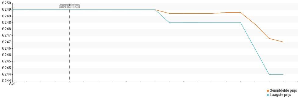 Prijsverloop van de Oppo A74