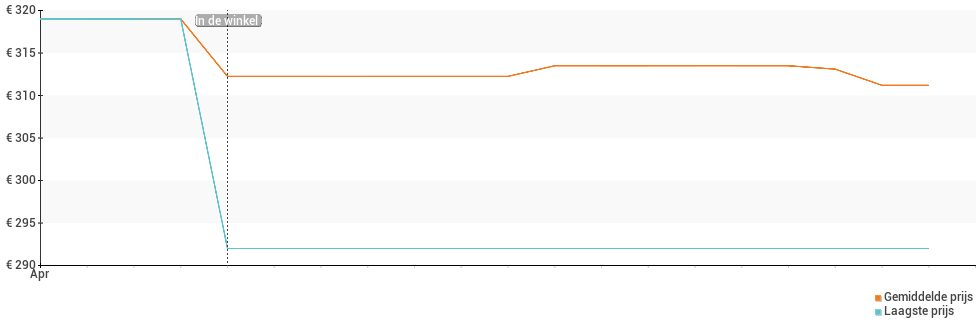 Prijsverloop van de Oppo A74 5G
