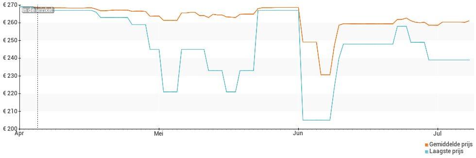 Prijsverloop van de Oppo A54 5G