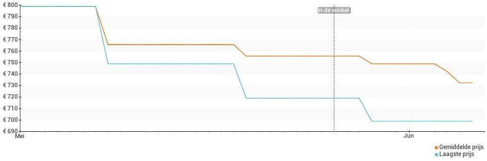 Prijsverloop van de Asus ZenFone 8