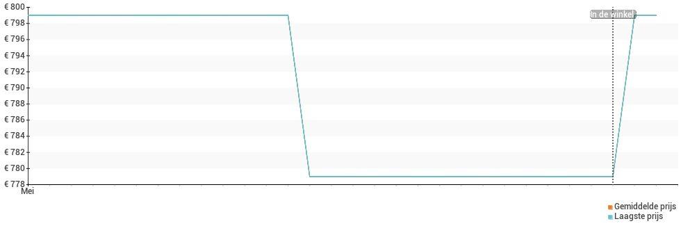 Prijsverloop van de Asus Zenfone 8 Flip