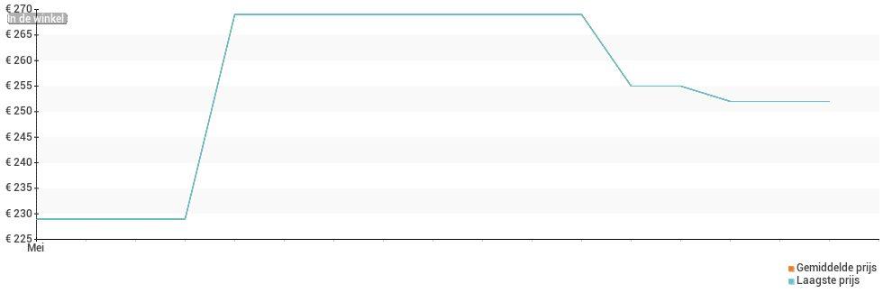 Prijsverloop van de Xiaomi Redmi Note 10S