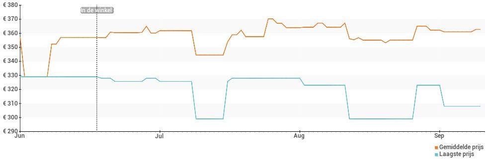Prijsverloop van de OnePlus Nord CE 5G
